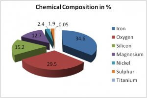 Earth's Chemical Composition