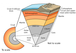 Interior of the Earth