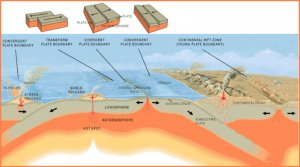 divergant plate boundaries