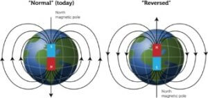Earth's-geomagnetic-field-normal-and-reversed