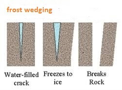 Frost-weathering
