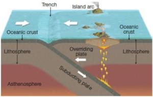 Oceanic–Oceanic Convergence