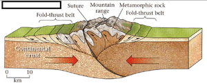 Orogenic or the mountain-forming movements