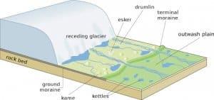 Depositional glacier Landforms