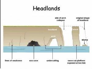 Wave Landforms