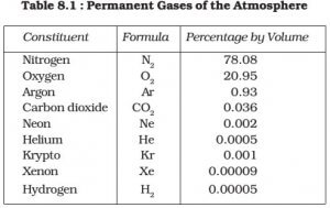 gases-in-atmosphere-Composition-of-Atmosphere