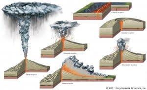 types-eruptions