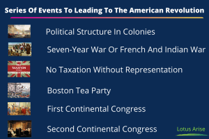 Series Of Events To Leading To The American Revolution