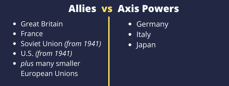 allies and axis side world war 2
