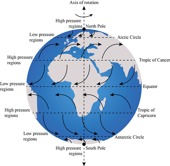 Coriolis-effect-wind-direction