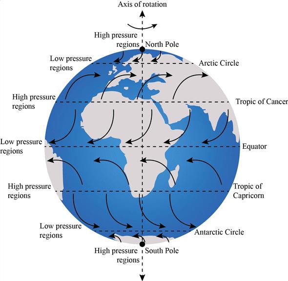 Coriolis-effect-wind-direction