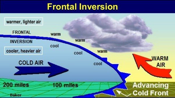 Frontal Inversion
