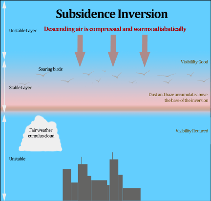 Subsidence Inversion