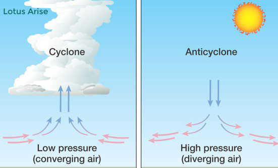 Vertical Movement within Cyclones and Anticyclones