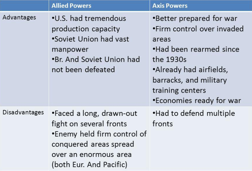 allied vs axis powers