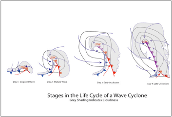 life cycle of cyclone
