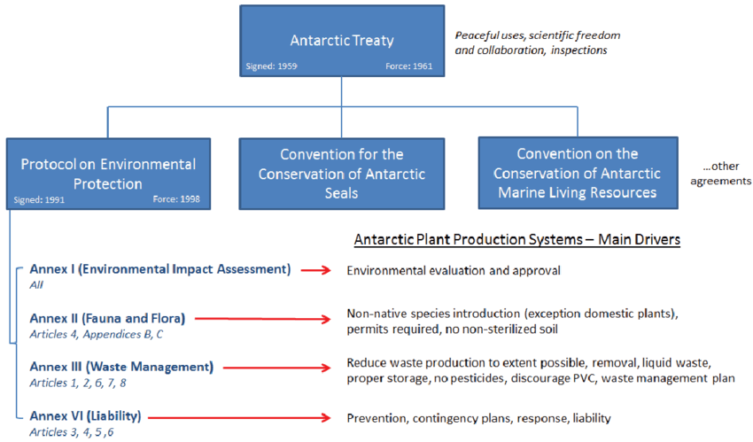 Antarctic-Treaty-System-and-its-specific-influences