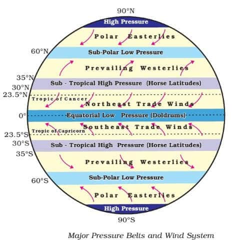 World Pressure Belts