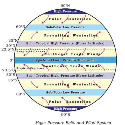 pressure-belts-equatorial-low-sub-tropical-high-sub-polar-low