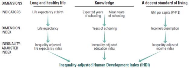 Inequality-adjusted-Human-Development-Index