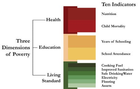 Multidimensional Poverty Index