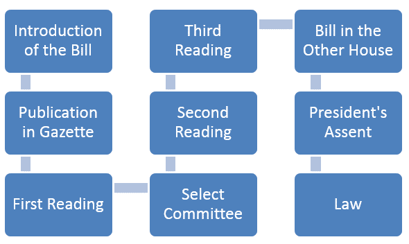 5 stag legislative process of ordinary bill