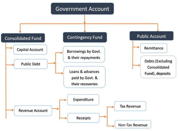 Types Of Central Government Funds