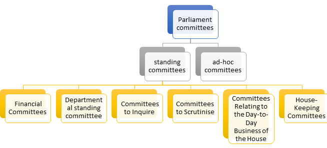 Parliamentary Committees UPSC