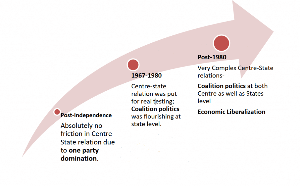 centre state relations