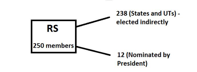 maximum membership to Rajya Sabha