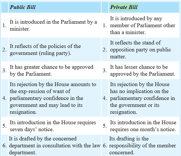 public bill and private bills difference