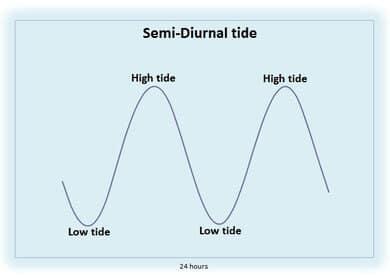 semi-diurnal-tidal-cycle