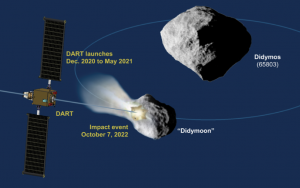 Double Asteroid Redirection Test (DART)