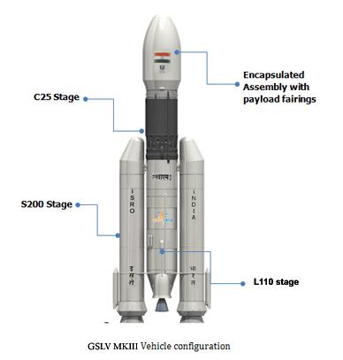 GSLV Mk 3
