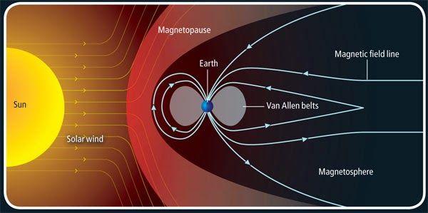 Magnetosphere upsc