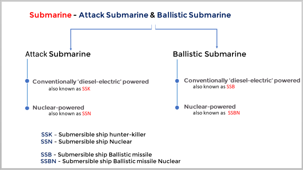 Nuclear and Conventional submarines