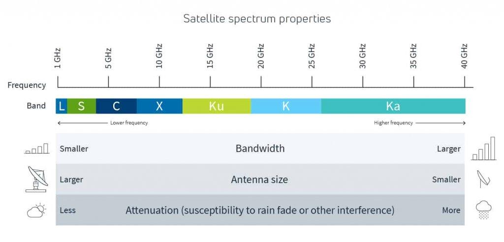 Radio_Waves_Basics_satellite-spectrum