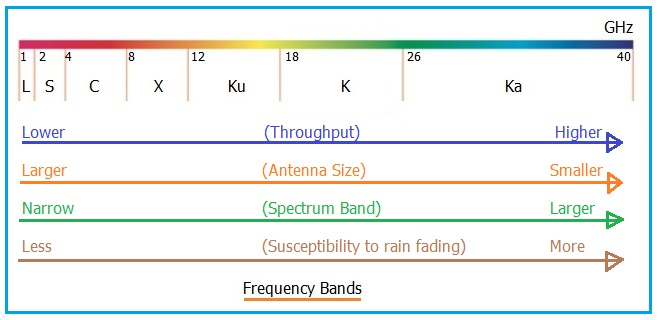 Satellite Frequency Bands