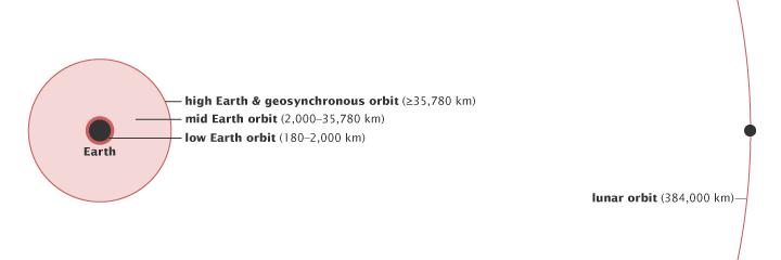 Types of Orbit