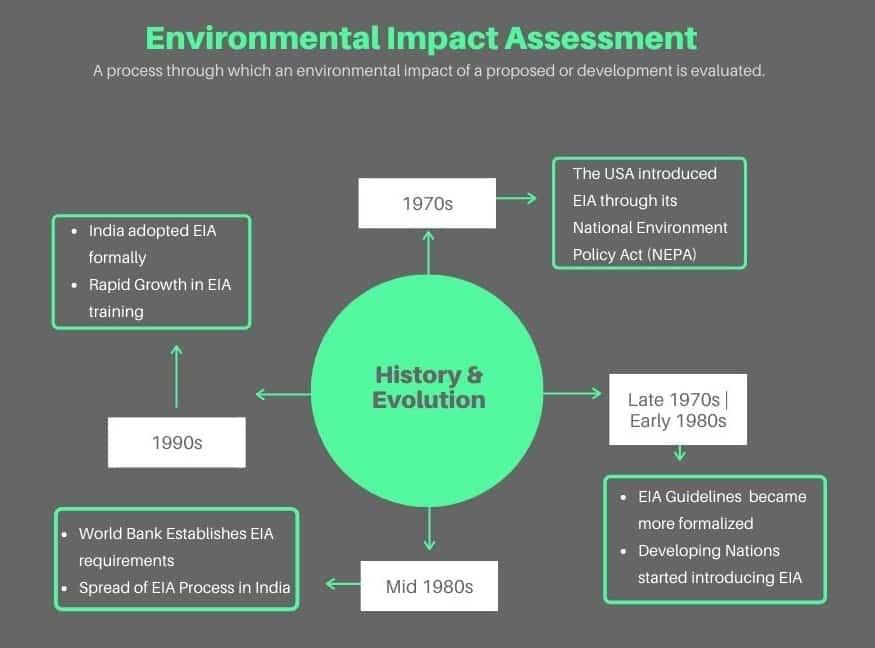 Environmental Impact Assessment (EIA) UPSC - History
