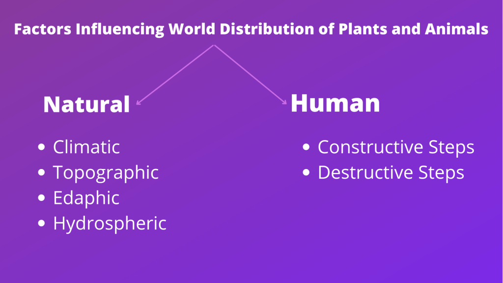 Factors Influencing World Distribution of Plants and Animals