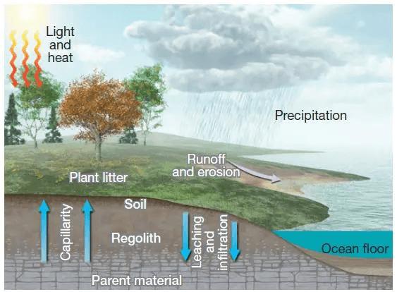 Genesis Of Soil UPSC