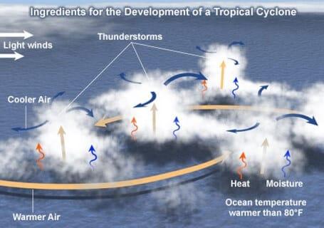 Tropical-Cyclones-development-low-level-disturbances