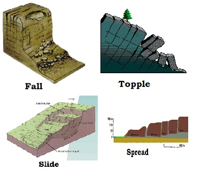 Types of landslides
