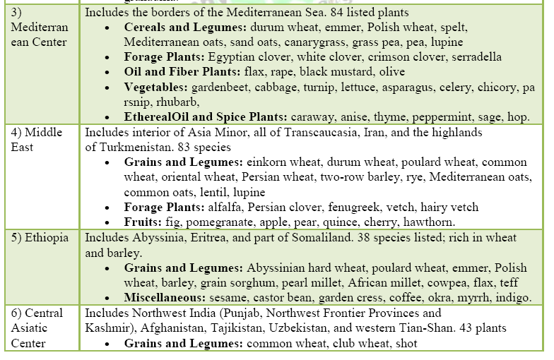World centers of origin of cultivated plants part 2