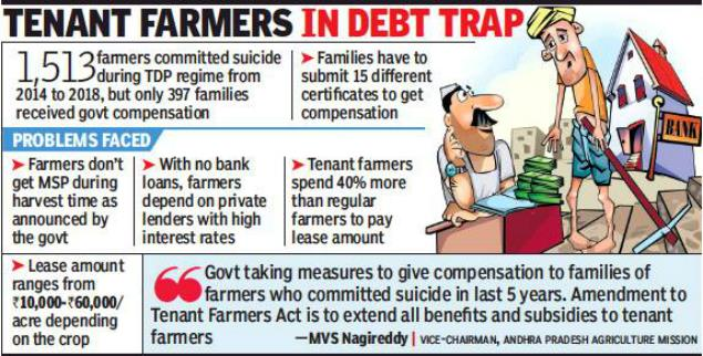 Problems of Agrarian and Industrial unrest