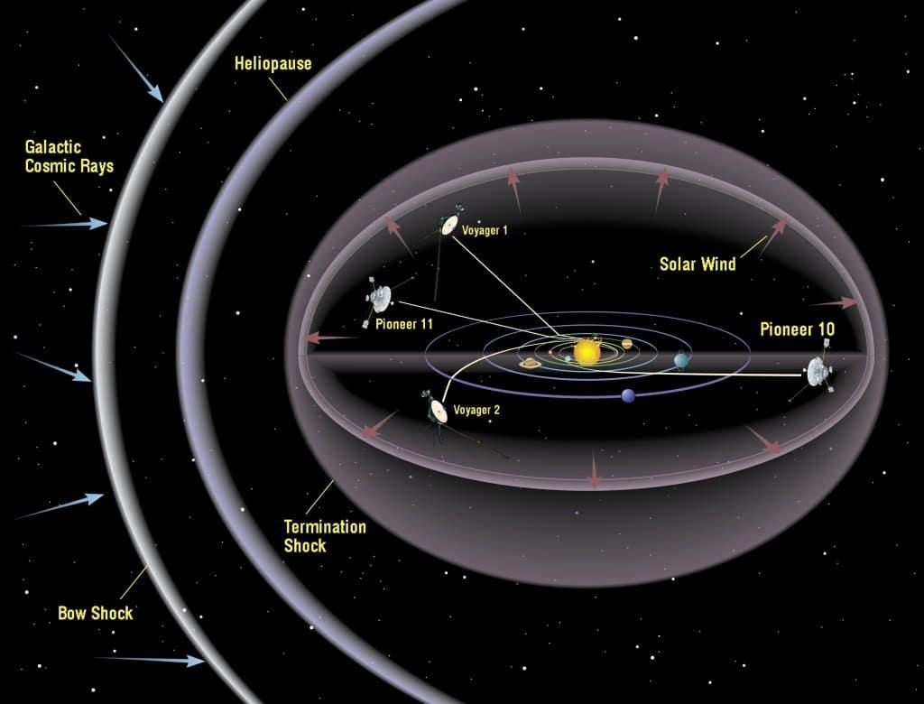 interstellar space upsc
