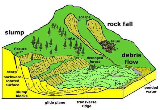 Landslide UPSC
