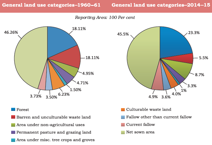 Changes in Pattern of land use in India
