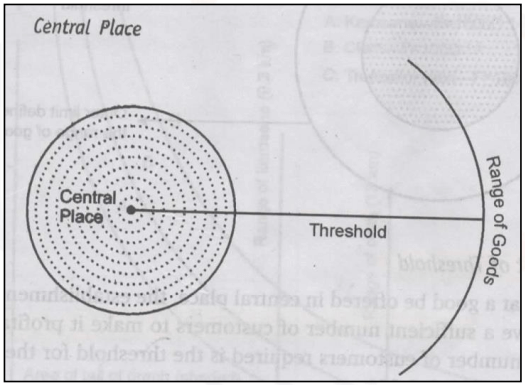 Central Place Theory of Christaller and Losch UPSC -Concept Of Centrality